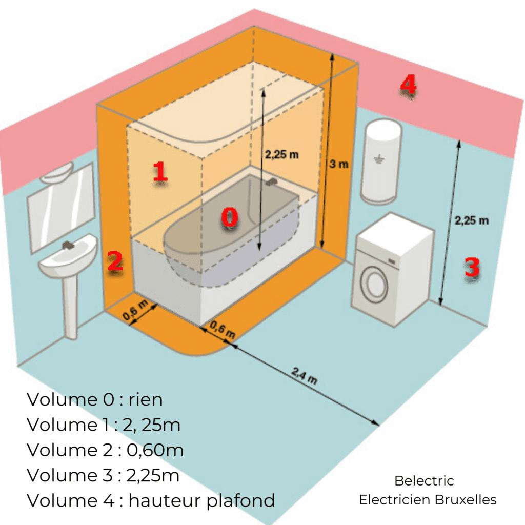 normes d'éclairage de la salle de bain